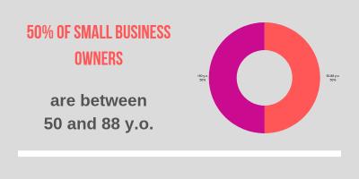 American smallbiz owner age statistics
